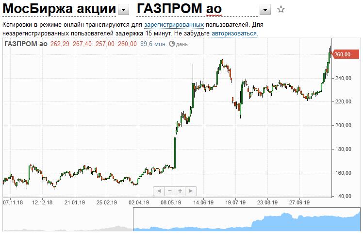 Стоимость акций Газпрома