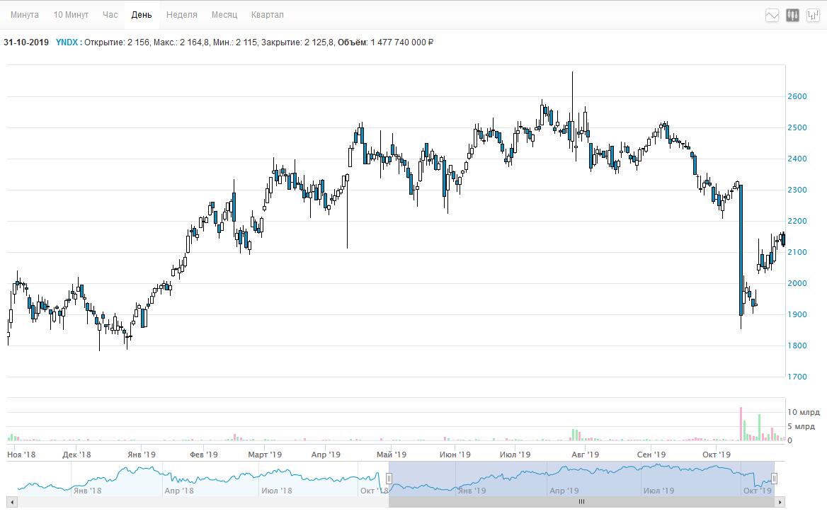 Стоимость акций Яндекса