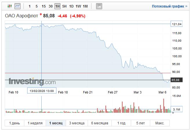 График акций Аэрофлота