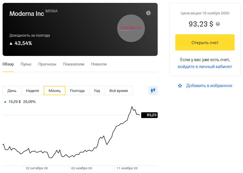 Акции Moderna в Тинькофф Инвестициях